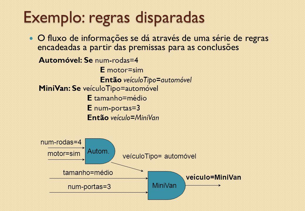 Exemplo: regras disparadas O fluxo de informações se dá através de uma série de regras encadeadas a partir das premissas para as conclusões Automóvel: Se num-rodas=4 E motor=sim Então veículoTipo=automóvel MiniVan: Se veículoTipo=automóvel E tamanho=médio E num-portas=3 Então veículo=MiniVan Autom.