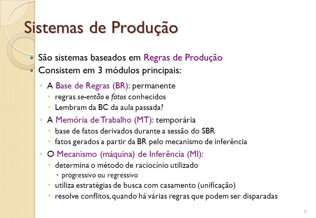 Sistemas de Produção São sistemas baseados em Regras de Produção Consistem em 3 módulos principais: ◦ A Base de Regras (BR): permanente  regras se-então e fatos conhecidos  Lembram da BC da aula passada.