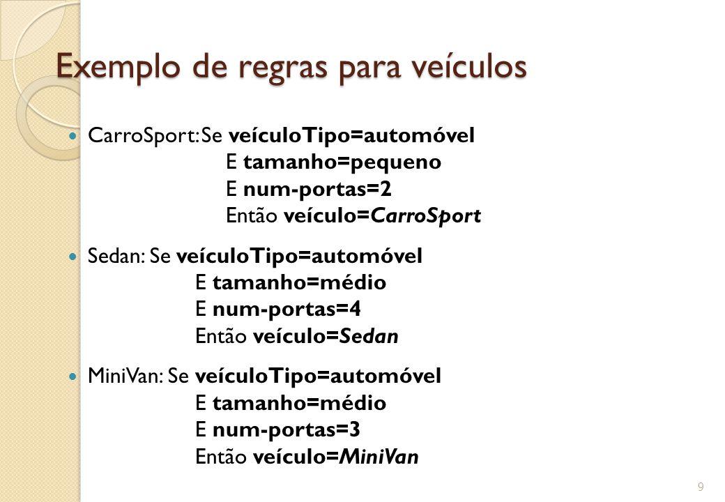 Exemplo de regras para veículos CarroSport: Se veículoTipo=automóvel E tamanho=pequeno E num-portas=2 Então veículo=CarroSport Sedan: Se veículoTipo=automóvel E tamanho=médio E num-portas=4 Então veículo=Sedan MiniVan: Se veículoTipo=automóvel E tamanho=médio E num-portas=3 Então veículo=MiniVan 9