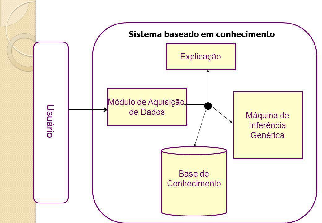 Sistema baseado em conhecimento Usuário Base de Conhecimento Máquina de Inferência Genérica Explicação Módulo de Aquisição de Dados