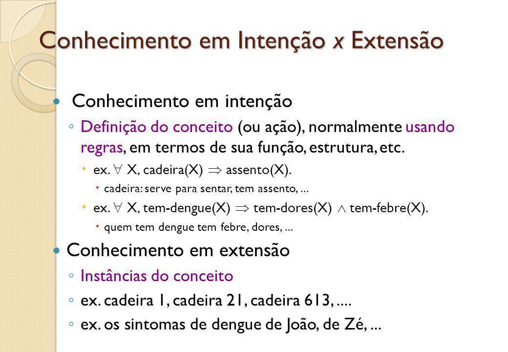 Conhecimento em Intenção x Extensão Conhecimento em intenção ◦ Definição do conceito (ou ação), normalmente usando regras, em termos de sua função, es