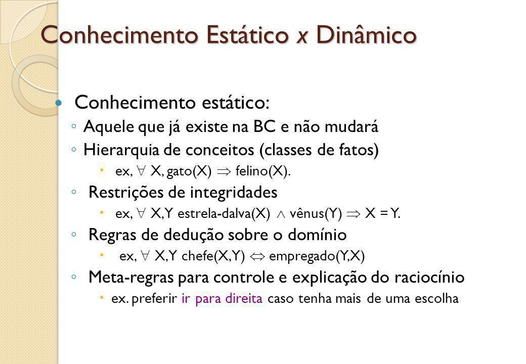 Conhecimento Estático x Dinâmico Conhecimento estático: ◦ Aquele que já existe na BC e não mudará ◦ Hierarquia de conceitos (classes de fatos)  ex, 