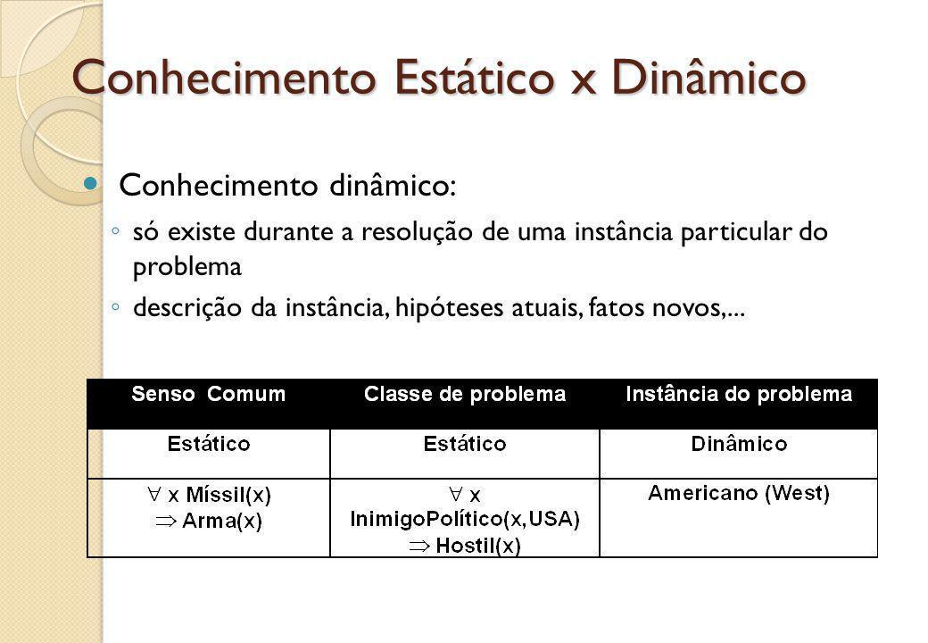Conhecimento Estático x Dinâmico Conhecimento dinâmico: ◦ só existe durante a resolução de uma instância particular do problema ◦ descrição da instânc