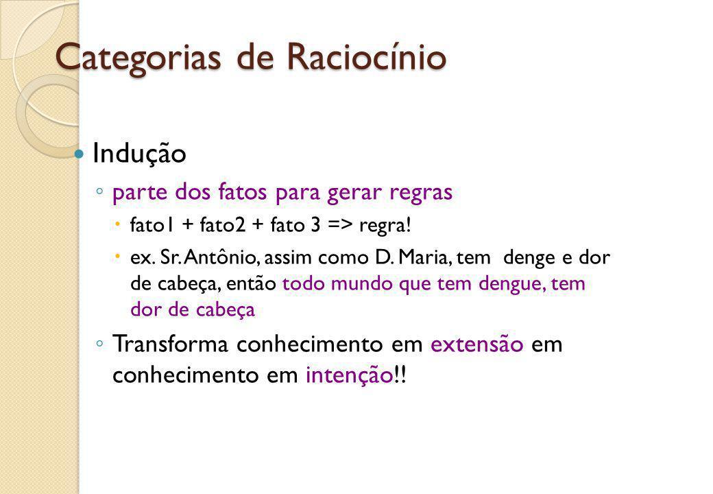 Categorias de Raciocínio Indução ◦ parte dos fatos para gerar regras  fato1 + fato2 + fato 3 => regra!  ex. Sr. Antônio, assim como D. Maria, tem de