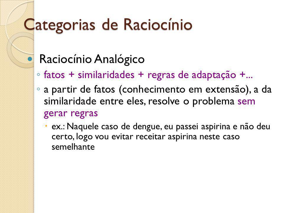 Categorias de Raciocínio Raciocínio Analógico ◦ fatos + similaridades + regras de adaptação +... ◦ a partir de fatos (conhecimento em extensão), a da