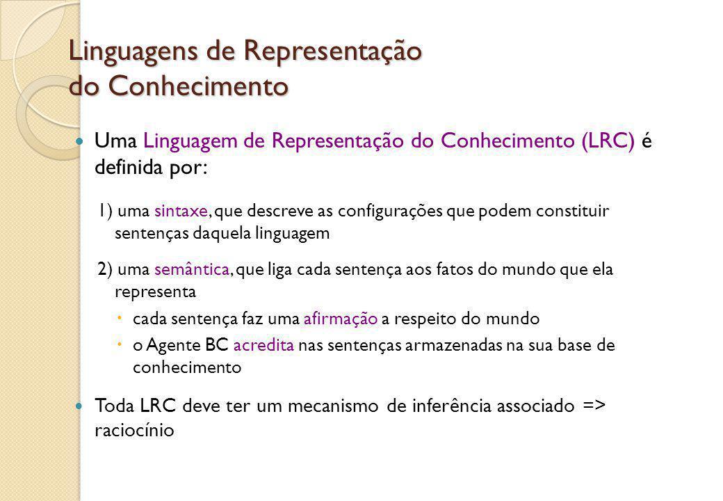 Linguagens de Representação do Conhecimento Uma Linguagem de Representação do Conhecimento (LRC) é definida por: 1) uma sintaxe, que descreve as confi