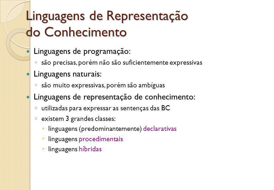 Linguagens de Representação do Conhecimento Linguagens de programação: ◦ são precisas, porém não são suficientemente expressivas Linguagens naturais: