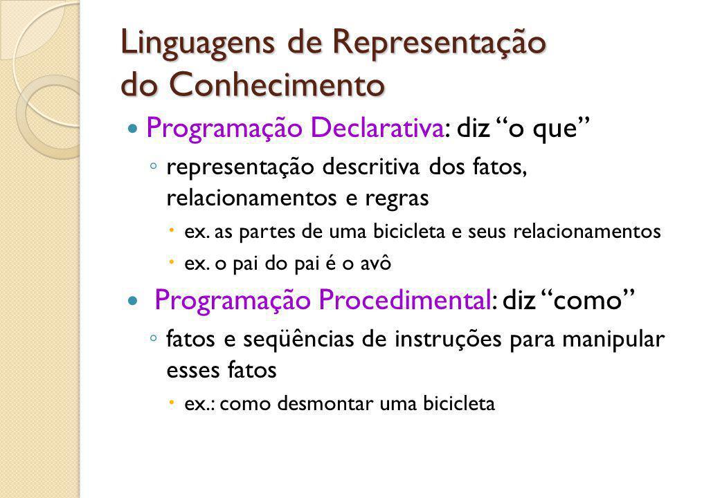"""Linguagens de Representação do Conhecimento Programação Declarativa: diz """"o que"""" ◦ representação descritiva dos fatos, relacionamentos e regras  ex."""