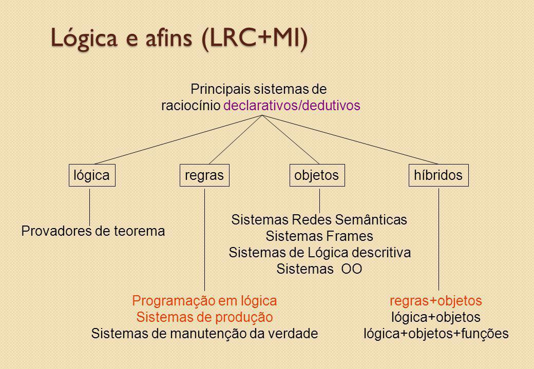 Principais sistemas de raciocínio declarativos/dedutivos regraslógicaobjetoshíbridos Programação em lógica Sistemas de produção Sistemas de manutenção