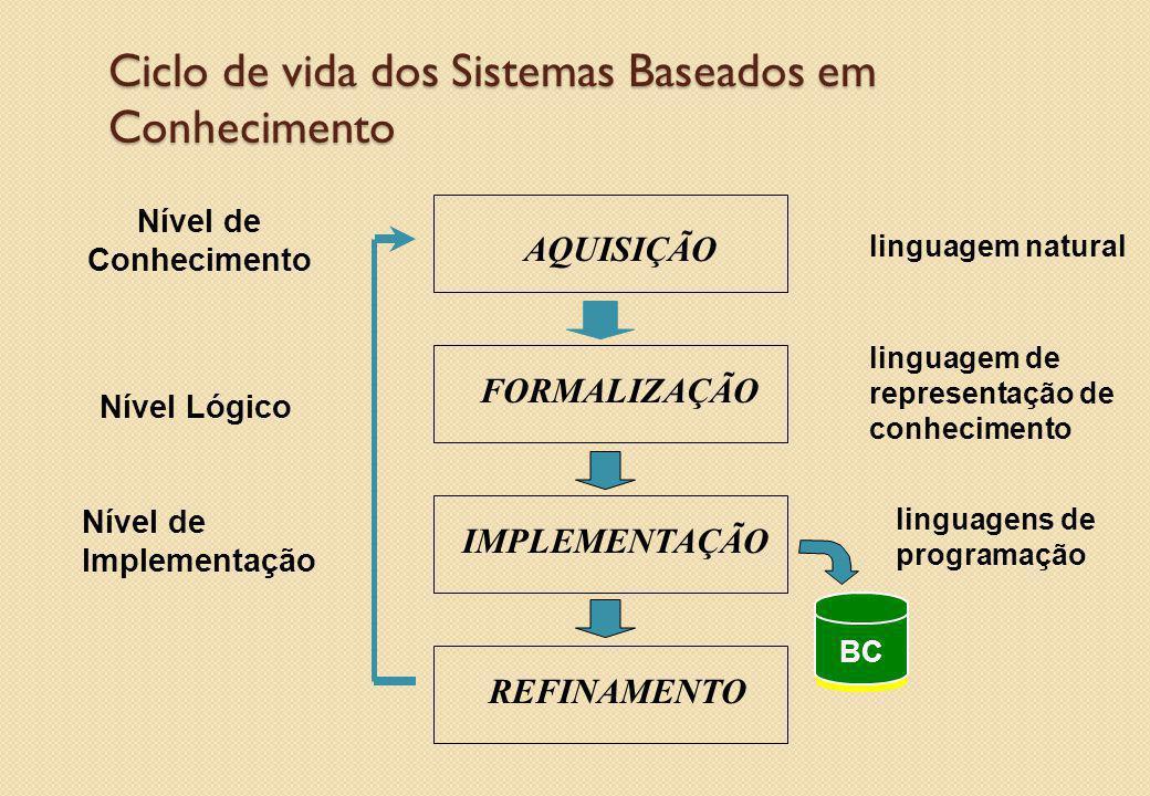 Ciclo de vida dos Sistemas Baseados em Conhecimento linguagem de representação de conhecimento Nível de Conhecimento Nível Lógico Nível de Implementaç