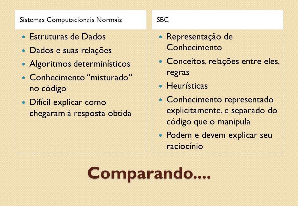 """Comparando.... Sistemas Computacionais NormaisSBC Estruturas de Dados Dados e suas relações Algoritmos determinísticos Conhecimento """"misturado"""" no cód"""