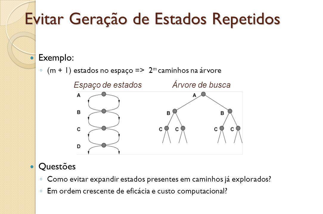 Evitar Geração de Estados Repetidos Exemplo: ◦ (m + 1) estados no espaço => 2 m caminhos na árvore Questões ◦ Como evitar expandir estados presentes em caminhos já explorados.