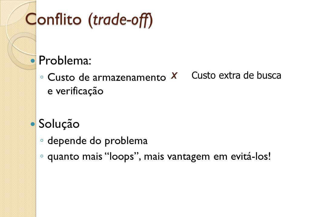 """Conflito (trade-off) Problema: ◦ Custo de armazenamento e verificação Solução ◦ depende do problema ◦ quanto mais """"loops"""", mais vantagem em evitá-los!"""