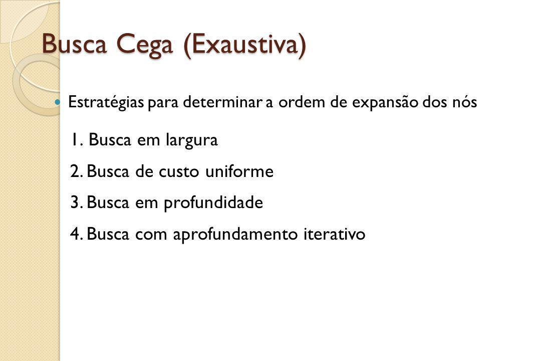 Busca Cega (Exaustiva) Estratégias para determinar a ordem de expansão dos nós 1. Busca em largura 2. Busca de custo uniforme 3. Busca em profundidade