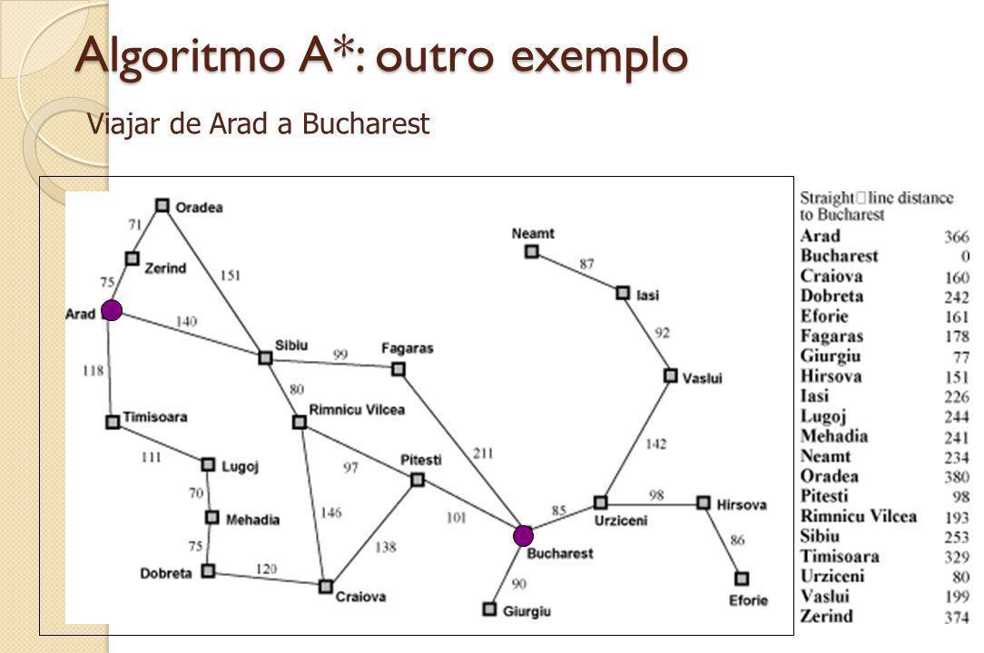 Algoritmo A*: outro exemplo Viajar de Arad a Bucharest