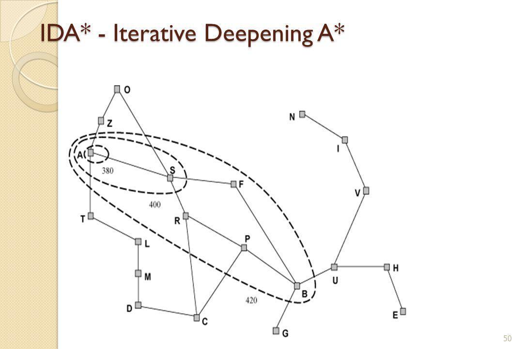 IDA* - Iterative Deepening A* 50