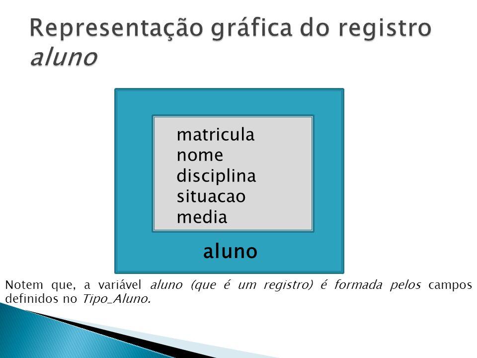 aluno matricula nome disciplina situacao media Notem que, a variável aluno (que é um registro) é formada pelos campos definidos no Tipo_Aluno.