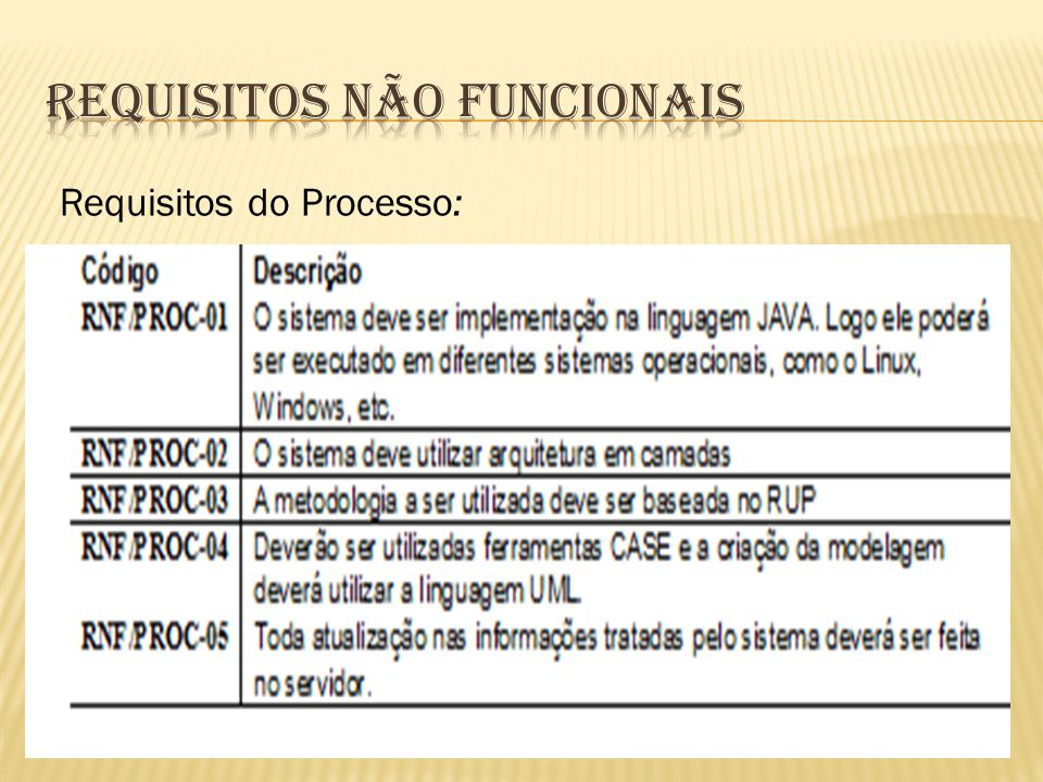 Requisitos do Processo: