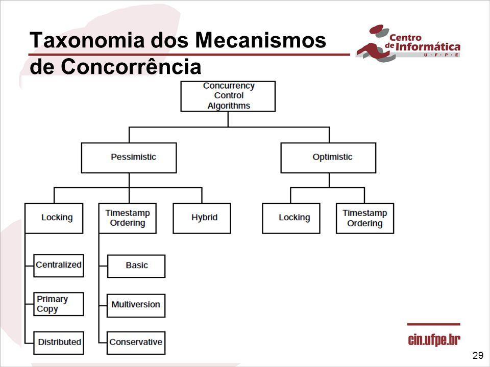 Banco de Dados Distribuídos e Móveis – 2012.1 Taxonomia dos Mecanismos de Concorrência 29