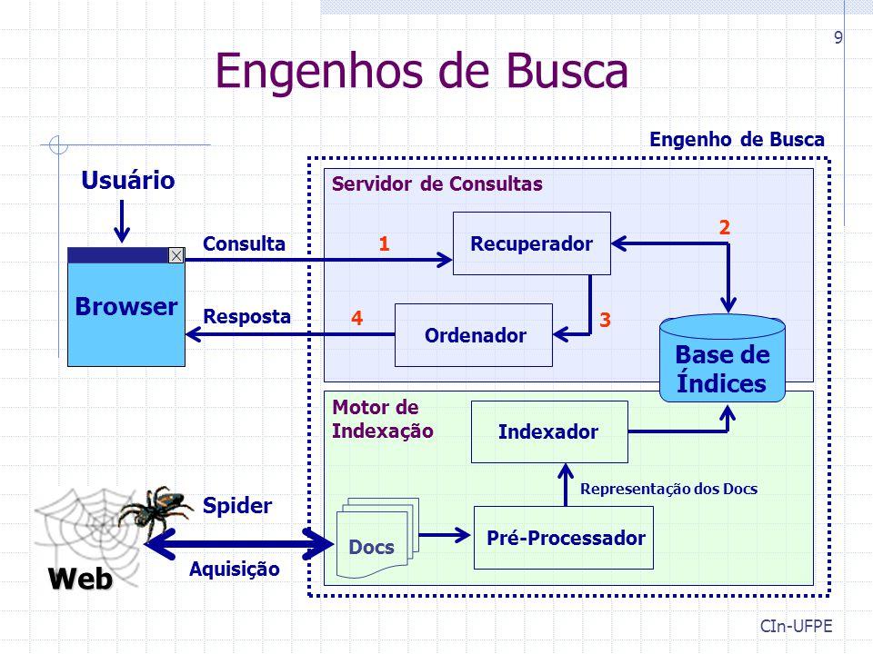 CIn-UFPE 9 Engenhos de Busca Web Consulta Resposta Base de Índices Engenho de Busca Usuário Spider Indexador Representação dos Docs Servidor de Consultas Aquisição Pré-Processador Docs Recuperador Ordenador 2 1 3 4 Motor de Indexação Browser