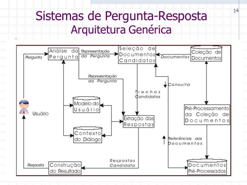 CIn-UFPE 14 Sistemas de Pergunta-Resposta Arquitetura Genérica