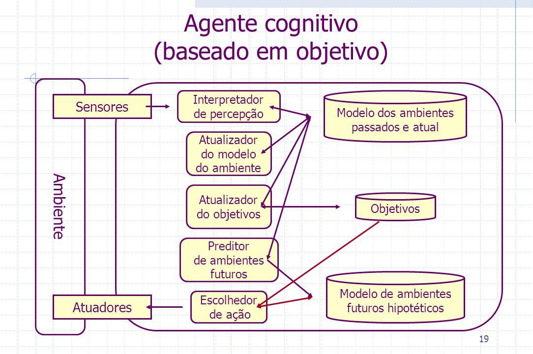 19 Agente cognitivo (baseado em objetivo) Ambiente Sensores Atuadores Modelo dos ambientes passados e atual Interpretador de percepção Escolhedor de a