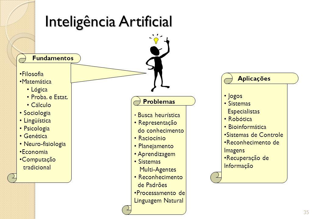 Inteligência Artificial 35 Busca heurística Representação do conhecimento Raciocínio Planejamento Aprendizagem Sistemas Multi-Agentes Reconhecimento d
