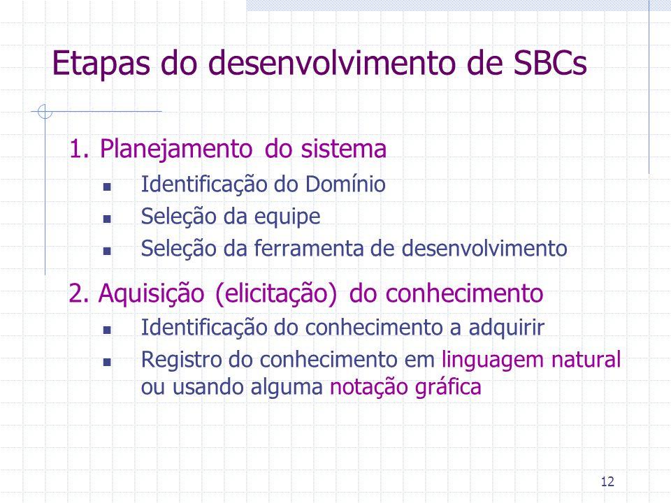 12 Etapas do desenvolvimento de SBCs 1. Planejamento do sistema Identificação do Domínio Seleção da equipe Seleção da ferramenta de desenvolvimento 2.