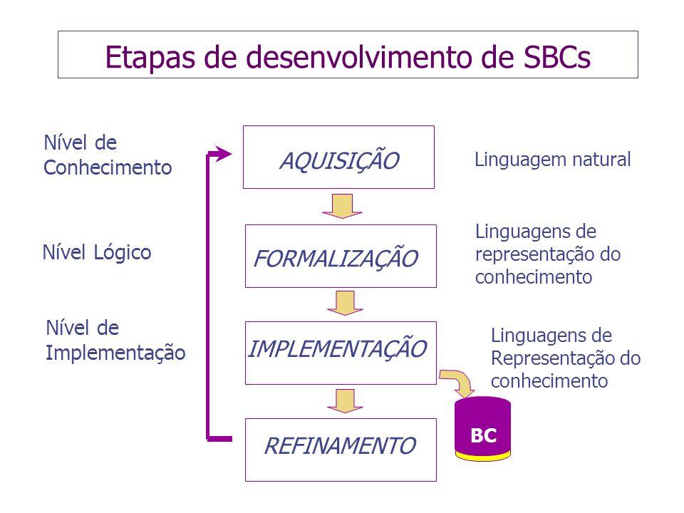 Etapas de desenvolvimento de SBCs Linguagens de representação do conhecimento Nível de Conhecimento Nível Lógico Nível de Implementação BC AQUISIÇÃO FORMALIZAÇÃO IMPLEMENTAÇÃO REFINAMENTO Linguagem natural Linguagens de Representação do conhecimento