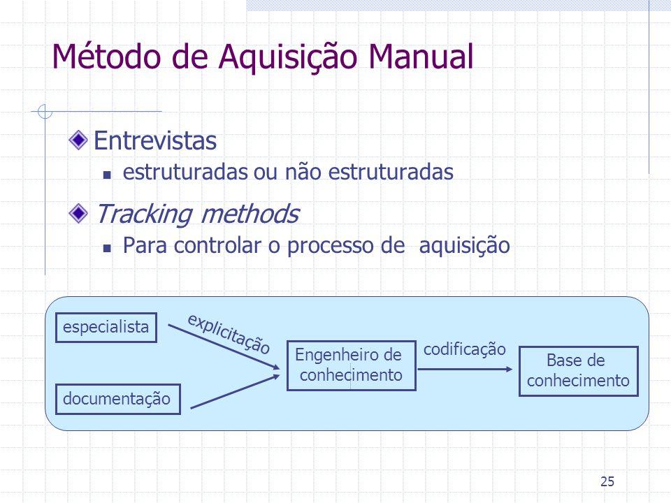 25 Método de Aquisição Manual Entrevistas estruturadas ou não estruturadas Tracking methods Para controlar o processo de aquisição especialista Base de conhecimento Engenheiro de conhecimento documentação codificação explicitação