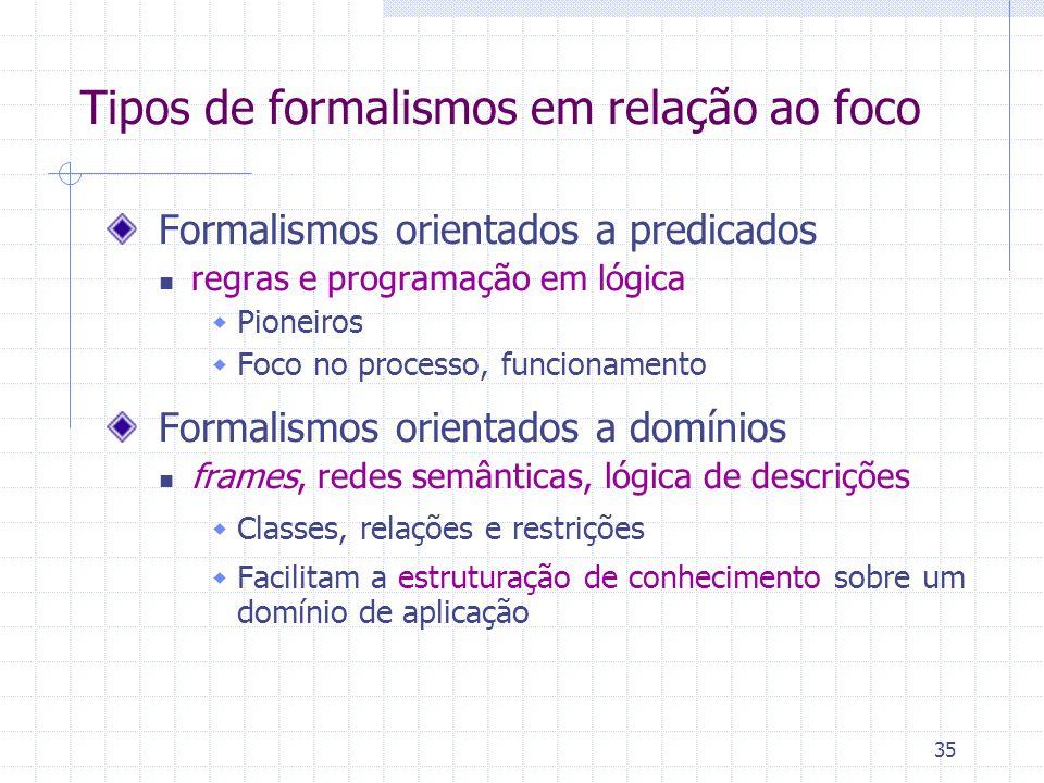 35 Tipos de formalismos em relação ao foco Formalismos orientados a predicados regras e programação em lógica  Pioneiros  Foco no processo, funcionamento Formalismos orientados a domínios frames, redes semânticas, lógica de descrições  Classes, relações e restrições  Facilitam a estruturação de conhecimento sobre um domínio de aplicação