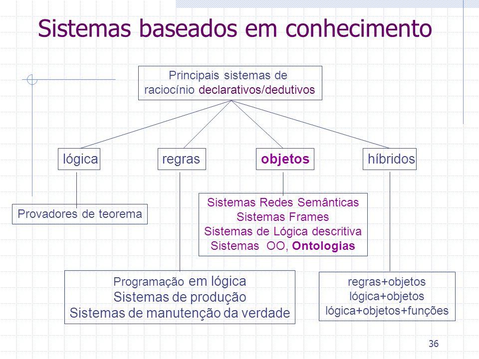 36 Sistemas baseados em conhecimento Principais sistemas de raciocínio declarativos/dedutivos regraslógicaobjetoshíbridos Programação em lógica Sistem