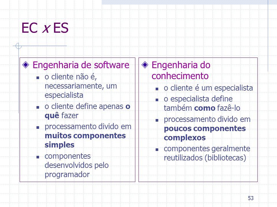 53 EC x ES Engenharia de software o cliente não é, necessariamente, um especialista o cliente define apenas o quê fazer processamento divido em muitos