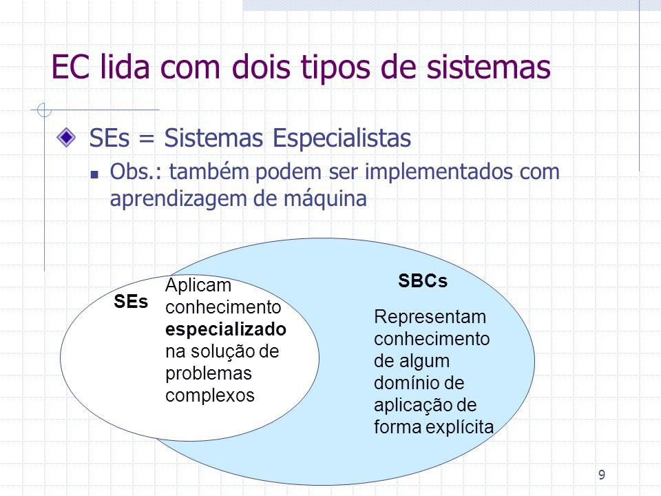 9 EC lida com dois tipos de sistemas SEs = Sistemas Especialistas Obs.: também podem ser implementados com aprendizagem de máquina SBCs SEs Representam conhecimento de algum domínio de aplicação de forma explícita Aplicam conhecimento especializado na solução de problemas complexos