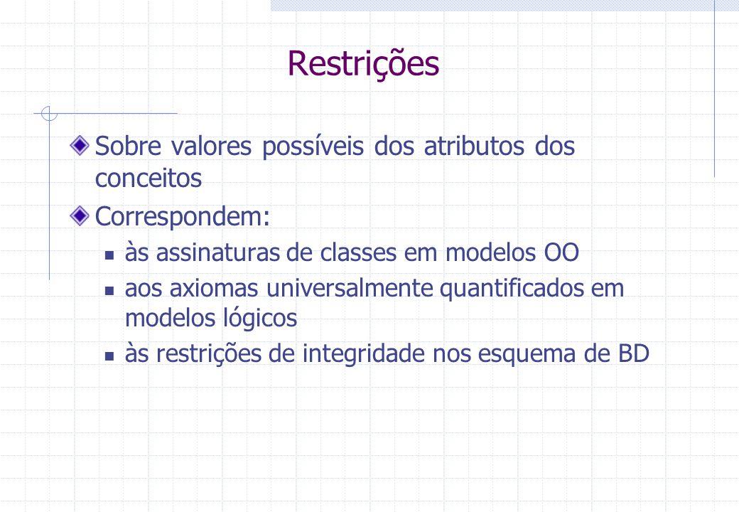 Restrições Sobre valores possíveis dos atributos dos conceitos Correspondem: às assinaturas de classes em modelos OO aos axiomas universalmente quantificados em modelos lógicos às restrições de integridade nos esquema de BD