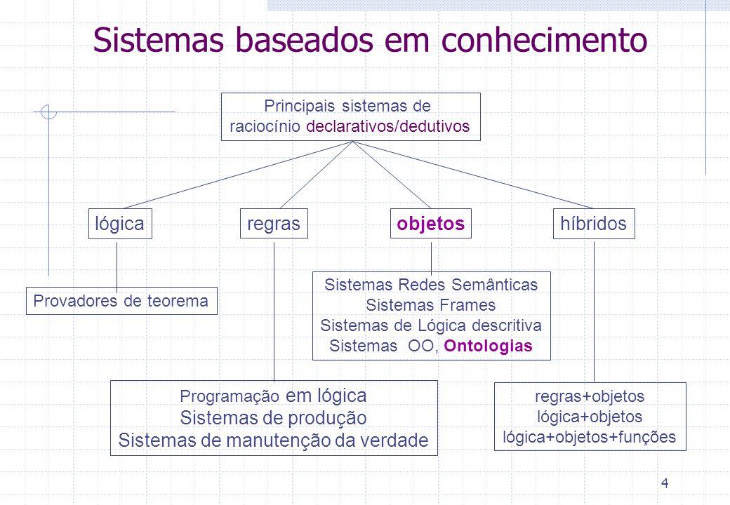 Elementos de uma Ontologia Conjunto de conceitos Entidades Relações (que podem ser hierárquicas ou não) Instâncias de Conceitos Restrições Regras