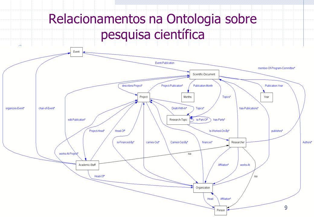 Relacionamentos na Ontologia sobre pesquisa científica 9