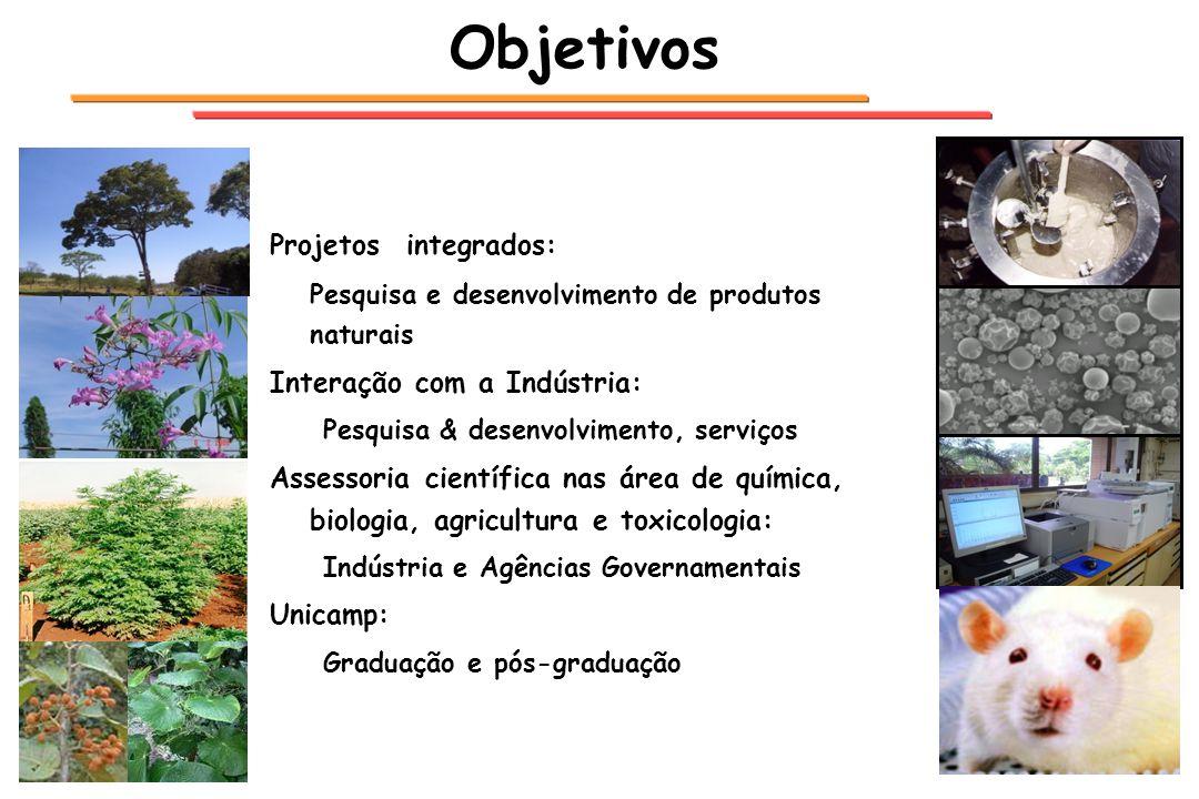 Objetivos Projetos integrados: Pesquisa e desenvolvimento de produtos naturais Interação com a Indústria: Pesquisa & desenvolvimento, serviços Assesso