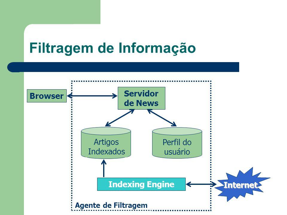 Filtragem de Informação Browser Agente de Filtragem Internet Servidor de News Indexing Engine Artigos Indexados Perfil do usuário