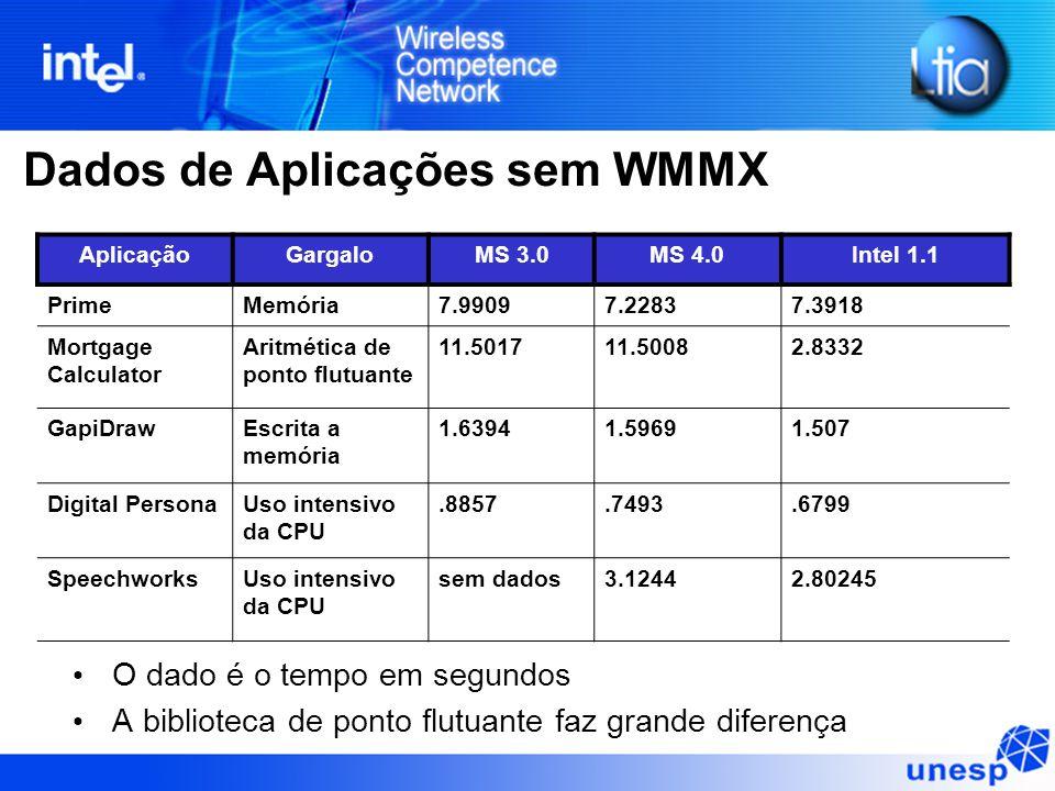Dados de Aplicações sem WMMX O dado é o tempo em segundos A biblioteca de ponto flutuante faz grande diferença AplicaçãoGargaloMS 3.0MS 4.0Intel 1.1 P
