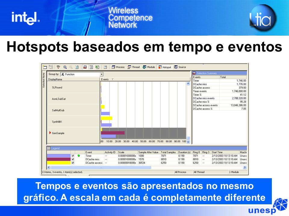 Hotspots baseados em tempo e eventos Tempos e eventos são apresentados no mesmo gráfico. A escala em cada é completamente diferente