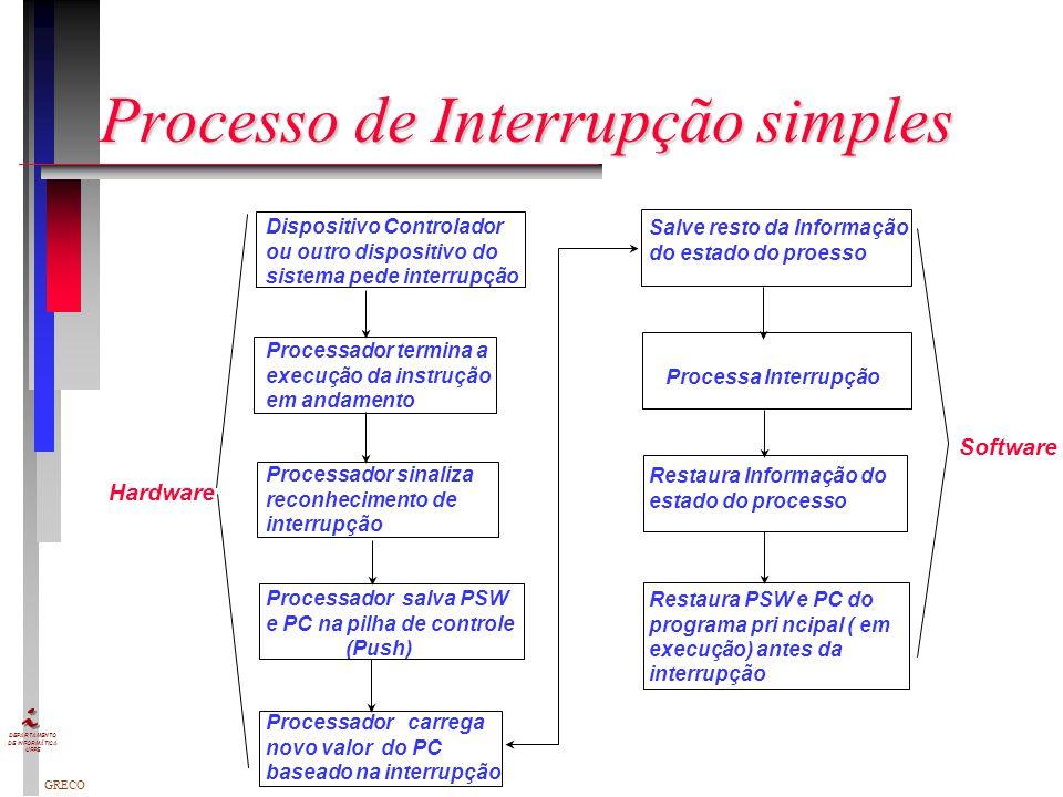 GRECO DEPARTAMENTO DE INFORMÁTICA UFPE Como funciona um computador? Como funciona um computador? Busca a próxima instrução Busca a próxima instrução E