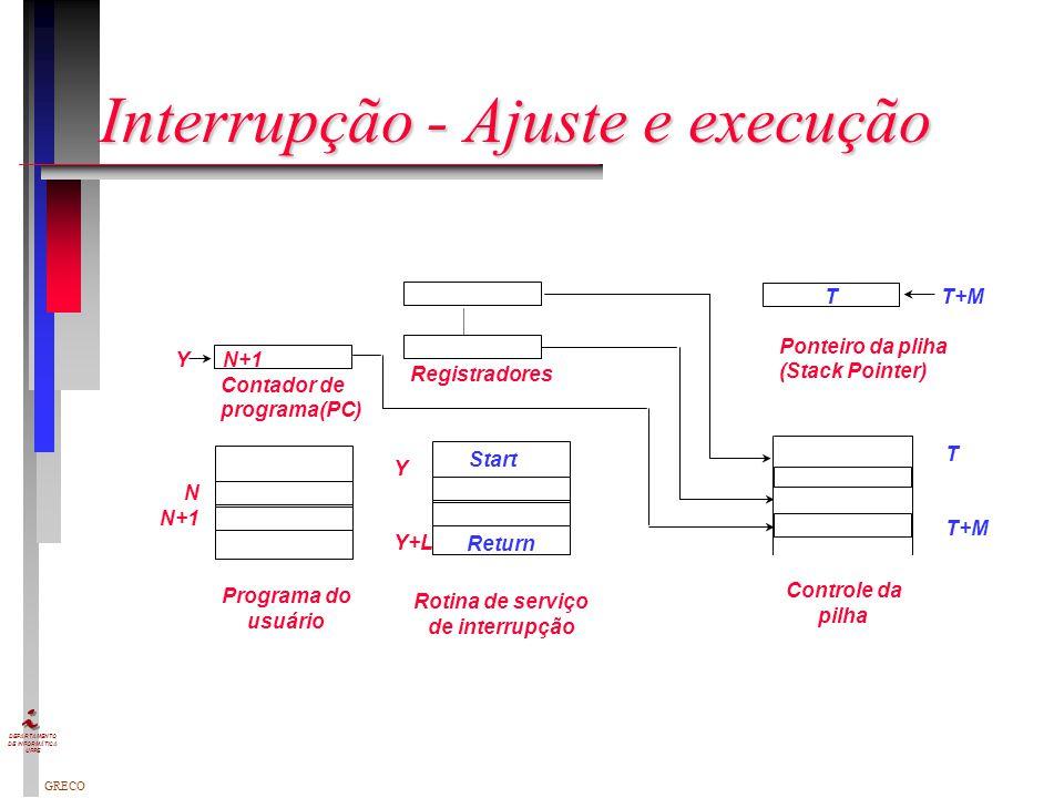 GRECO DEPARTAMENTO DE INFORMÁTICA UFPE Processo de Interrupção simples Dispositivo Controlador ou outro dispositivo do sistema pede interrupção Proces