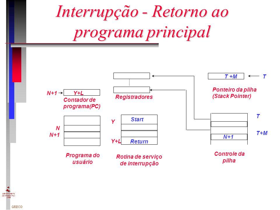 GRECO DEPARTAMENTO DE INFORMÁTICA UFPE Interrupção - Ajuste e execução Y N+1 Contador de programa(PC) Registradores Start Return T T+M Ponteiro da pli