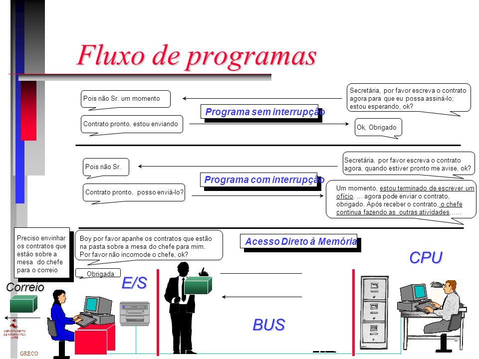 GRECO DEPARTAMENTO DE INFORMÁTICA UFPE n I/O programado A CPU executa programa para controlar a operação de I/O (verifica status do dispositivo, envia