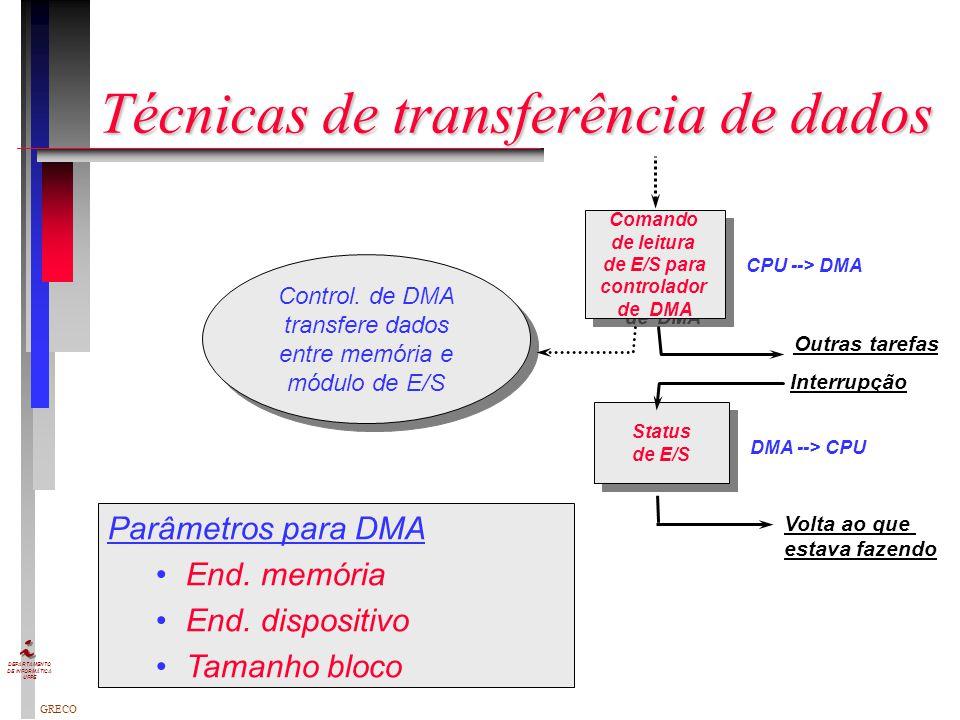 GRECO DEPARTAMENTO DE INFORMÁTICA UFPE Técnicas de transferência de dados Técnicas de transferência de dados E/S programada Comando de leitura para mó