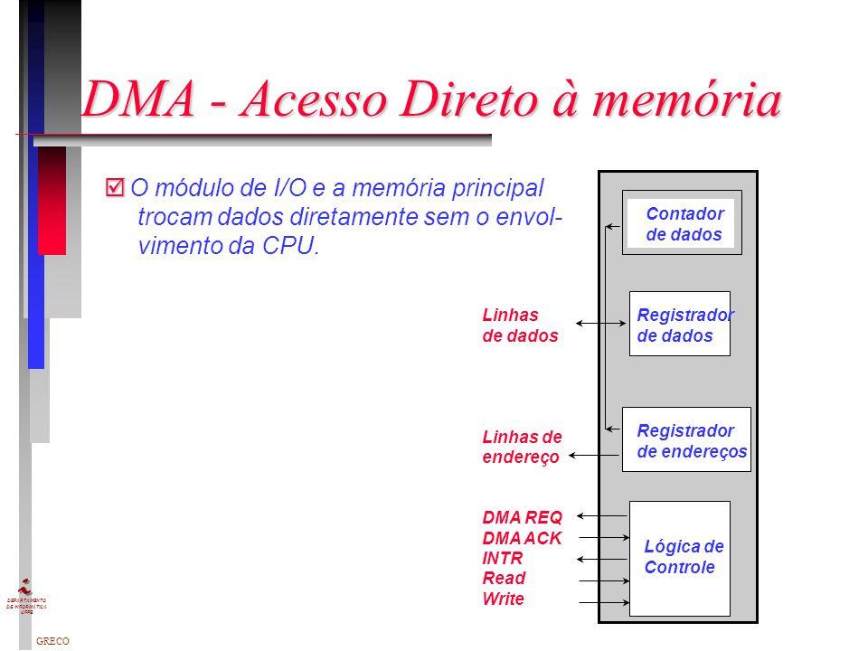 GRECO DEPARTAMENTO DE INFORMÁTICA UFPE Mapeamento de I/O: Isolado e em Memória Controlador de E/S Linhas de endereços Linhas de dados Linhas de Contro
