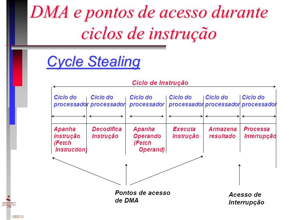 GRECO DEPARTAMENTO DE INFORMÁTICA UFPE DMA - Acesso Direto à memória Contador de dados Registrador de dados Registrador de endereços Lógica de Control