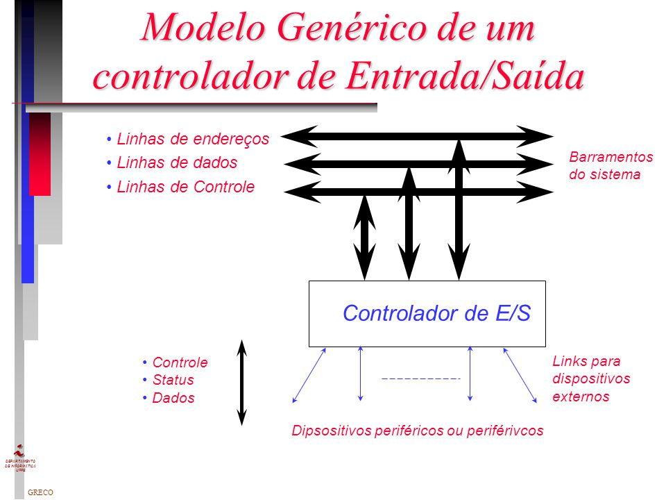 GRECO DEPARTAMENTO DE INFORMÁTICA UFPE Modelo Genérico de um controlador de Entrada/Saída Barramentos do sistema Links para dispositivos externos Controlador de E/S Dipsositivos periféricos ou periférivcos Controle Status Dados Linhas de endereços Linhas de dados Linhas de Controle