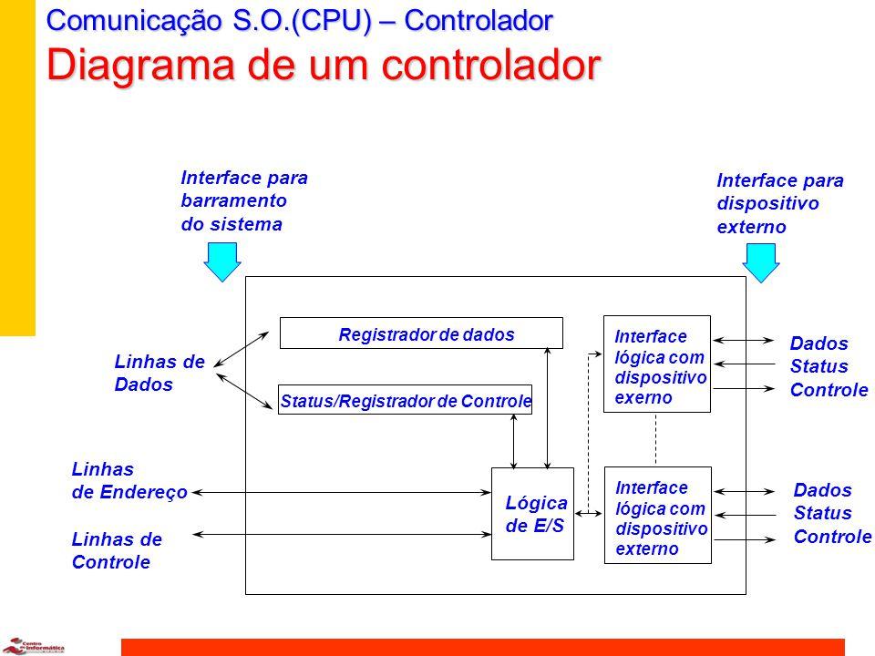 Comunicação S.O.(CPU) - Controlador n Controlador tem registradores de dados, comandos, status.